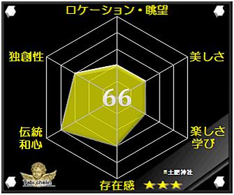 土肥神社の評価グラフ