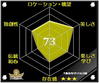 島田市ばらの丘公園の評価グラフです