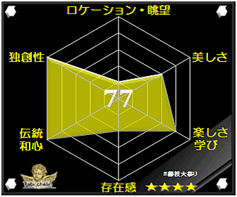 藤枝大祭りの評価グラフです