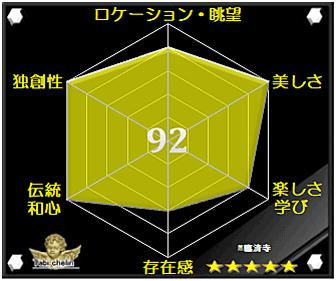 臨済寺の評価グラフ