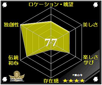 霊山寺の評価グラフです
