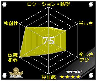 藤守の田遊びの評価グラフです