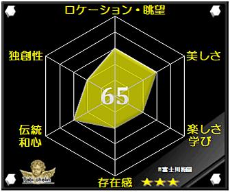 富士川梅園の評価グラフです