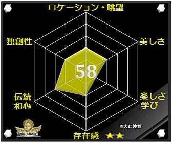 大仁神社の評価グラフです