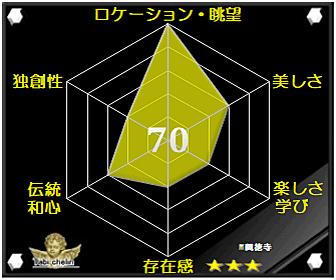 興徳寺の評価グラフです