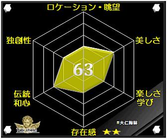 大仁梅林の評価グラフです