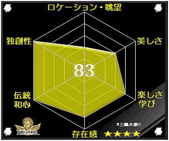 三嶋大祭りの評価グラフです