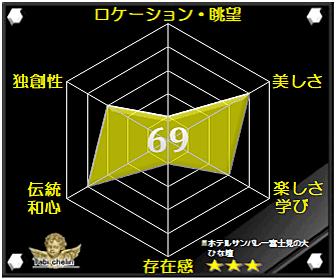 ホテルサンバレー富士見の大ひな壇の評価グラフです