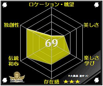 大黒祭 星まつりの評価グラフです