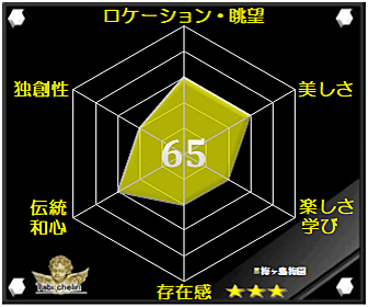 梅ヶ島梅園の評価グラフです