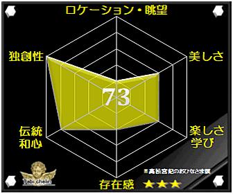 高松宮妃のおひなさま展の評価グラフです