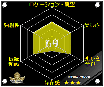 桂山のひまわり畑の評価グラフです