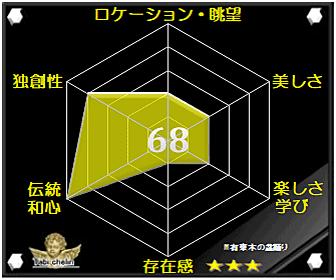 有東木の盆踊りの評価グラフです